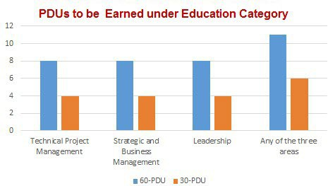PDUs to be Earned under Education Category
