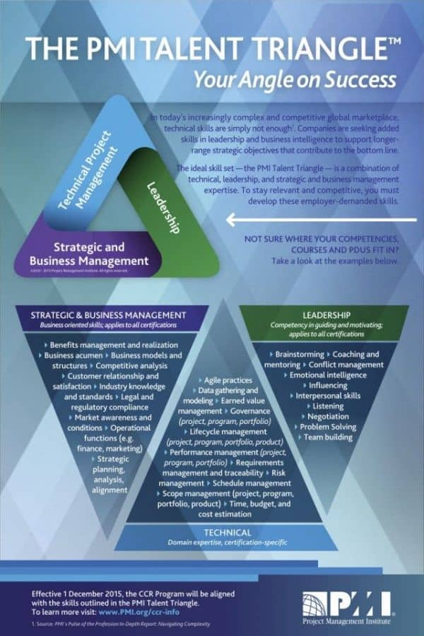 PMI Talent Triangle Breakdown